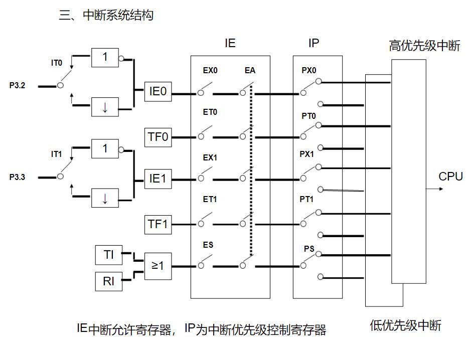 单片机中断系统结构
