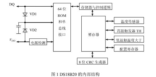 DS18B20内部结构